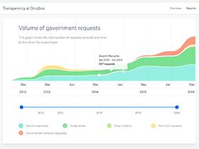 Screenshot of Dropbox Transparency Report